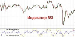 Кривая RSI